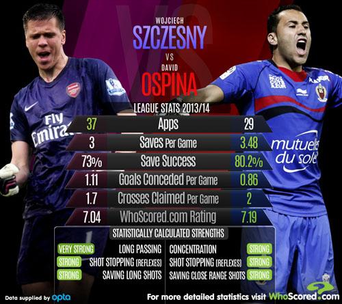 Szczesny és Ospina mutatóinak összehasonlítása - forrás: whoscored.com